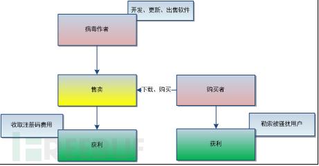 """图 2-4 """"呼死你""""软件获利流程"""
