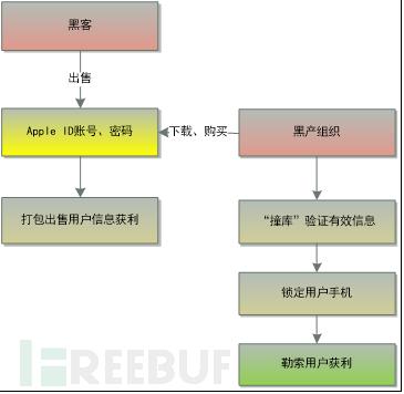 图3-2  IOS勒索获利流程