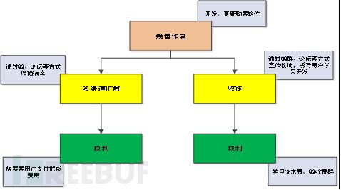图4-28  Android锁屏勒索软件获利流程
