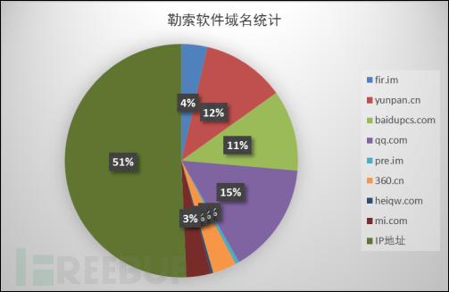 图4-35  勒索软件域名统计