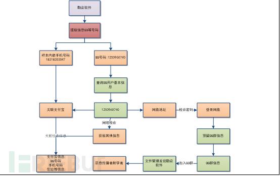图4-36  QQ号码溯源流程