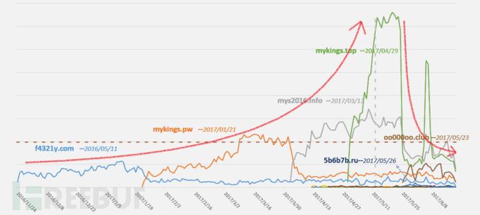 2触发防御点的域名爆发趋势.png