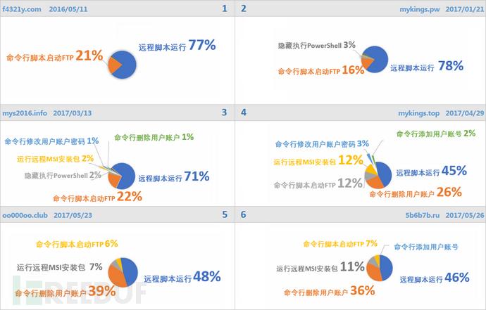33不同域名相关恶意行为占比.png