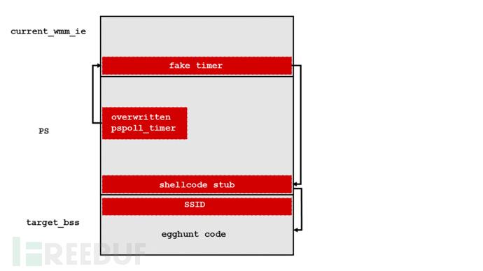 第一只WiFi蠕虫的诞生:完整解析博通WiFi芯片 Broadpwn 漏洞(含EXP/POC)