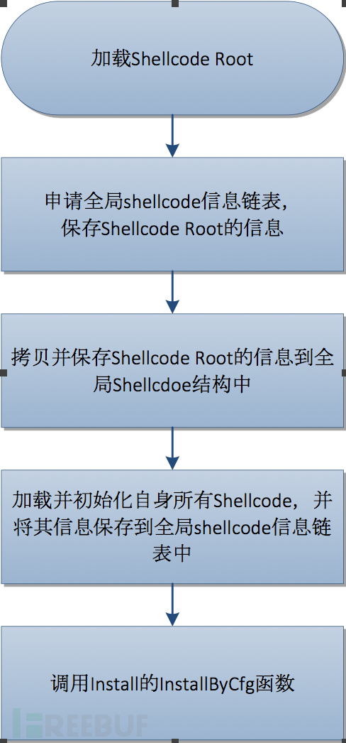 Xshellghost技术分析 - 入侵感染供应链软件的大规模定向攻击e FreeBuf.COM
