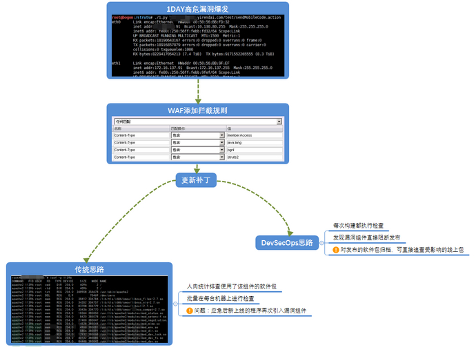 用DevSecOps理念来解决第三方组件的漏洞问题
