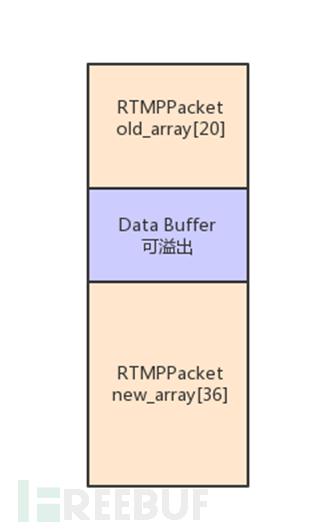 FFmpeg CVE-2016-10191漏洞分析及利用- FreeBuf互联网安全新媒体平台