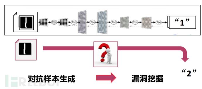 对深度学习的逃逸攻击 -- 探究人工智能系统中的安全盲区