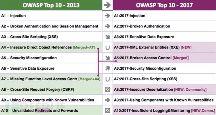 2017-OWASP-Top-10-Final.png