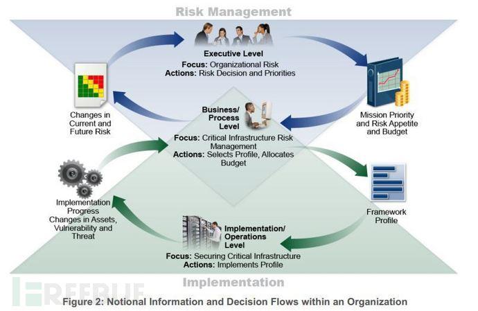 Critical-Infrastructures-NIST-framework.jpg