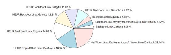 Linux下恶意文件大规模共性分析探讨
