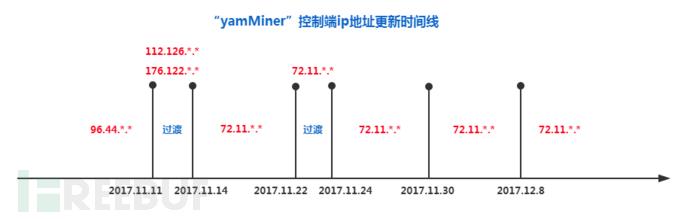 """""""yamMiner""""僵尸网络2017年11月-12月更新概况"""