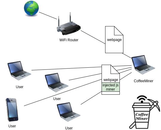 拒绝成为免费劳动力:检测含有挖矿脚本的WiFi热点