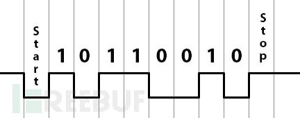 5分钟教程:如何通过UART获得root权限