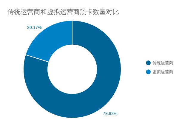 2传统运营商和虚拟运营商黑卡数量对比.png
