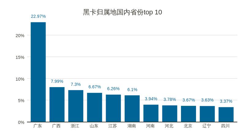5黑卡归属地国内省份top 10.png