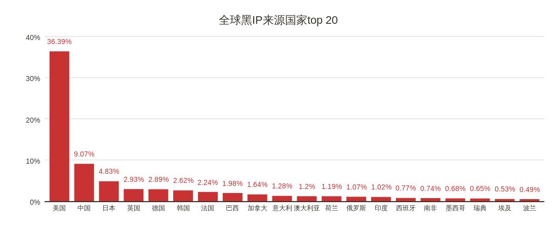 10全球黑IP来源国家top 20.png