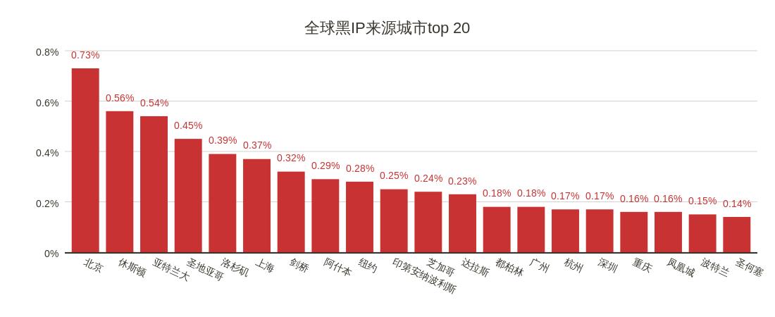 11全球黑IP来源城市top 20.png
