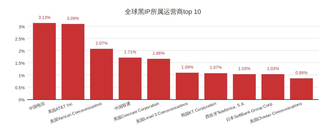12全球黑IP所属运营商top 10.png