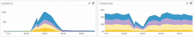 Github遭遇史上最大1.35 Tbps DDoS攻击-ChaBug安全