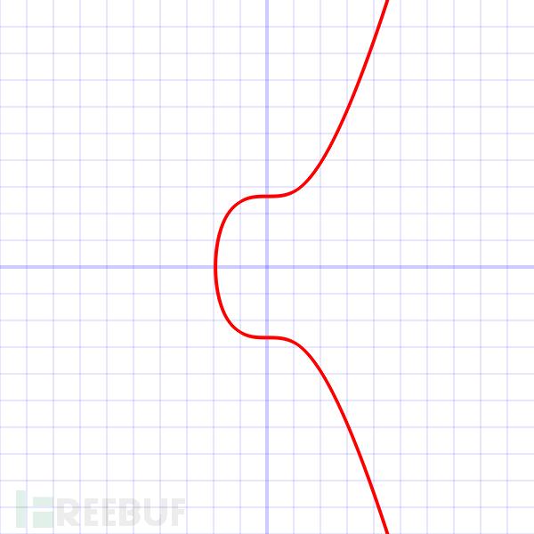 椭圆曲线算法(ECC)学习(二)之Secp256k1 - FreeBuf互联网安全
