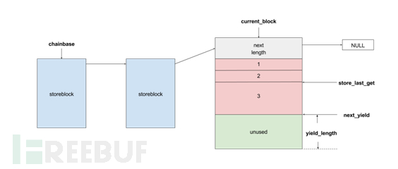 Exim Off-by-One RCE漏洞(CVE-2018-6789)利用分析(附EXP)