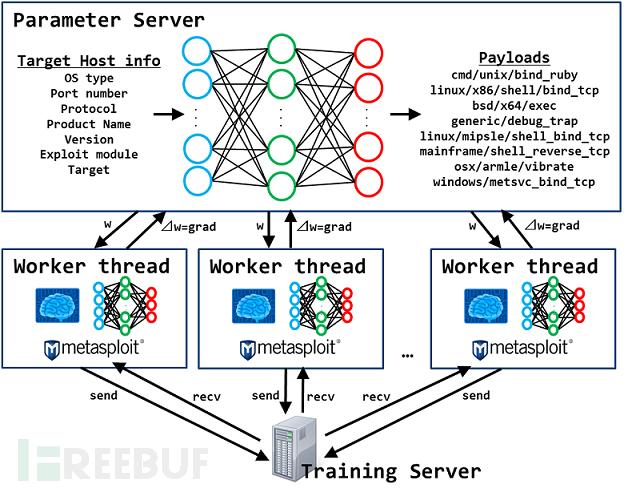 Deep Exploit:结合机器学习的全自动渗透测试工具