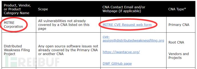 CVE申请的那些事
