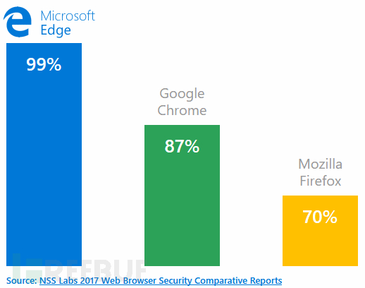 Windows-Defender-Chrome-Extension-phishing-results.png