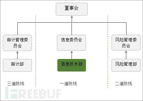 信息科技风险管理组织架构.png