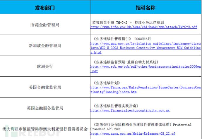 世界部分地区金融业监管机构发布的相关指引.png