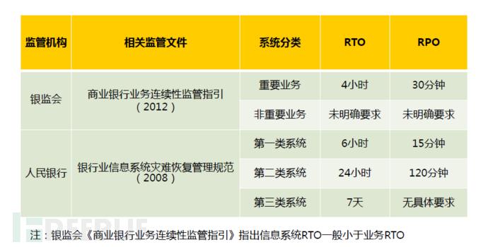 RPO与RTO.png