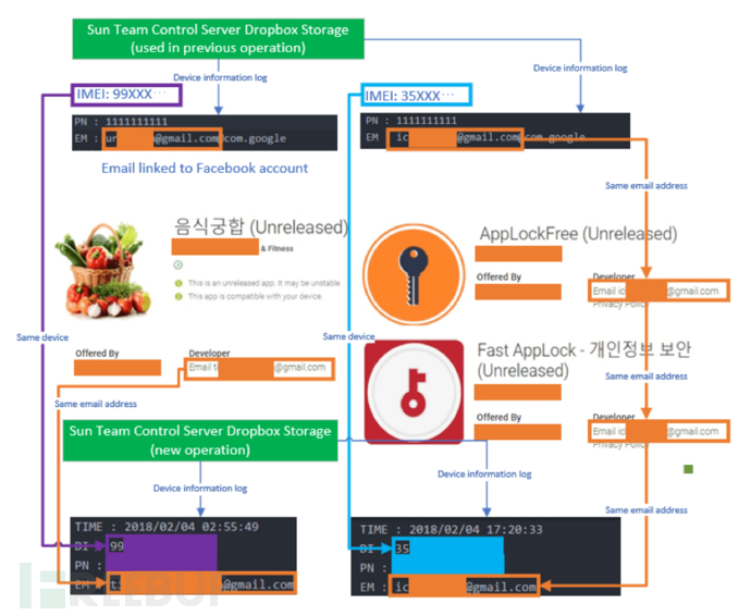 Sun-Team-malware-campaign.png