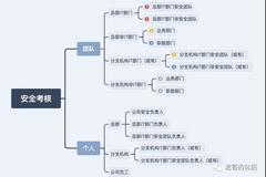金融企业信息安全考核体系建设
