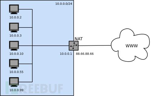 SSH远程访问位于内网的安卓手机,用NetHunter和花生壳实现