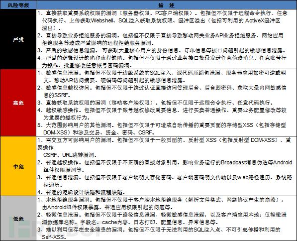 金融企业信息安全考核体系建设-5.jpg