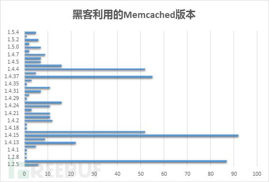 Memcached DRDoS攻击趋势分析