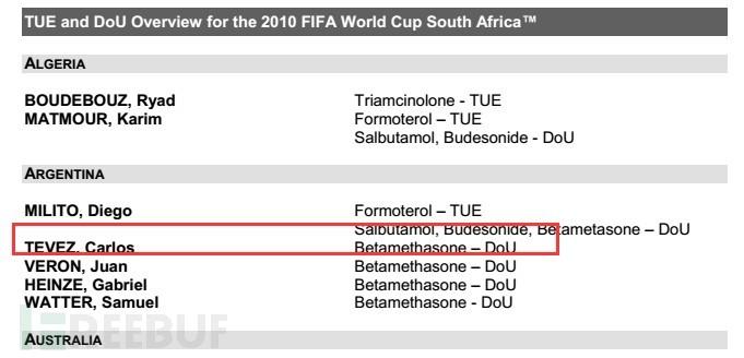 2010 南非世界杯服用禁药运动员名单.jpg