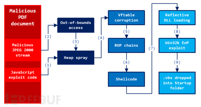 fig-1-overview-exploit-process.png