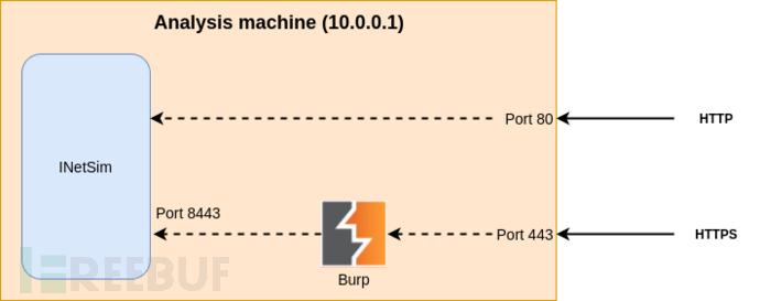 7ssl-network.png