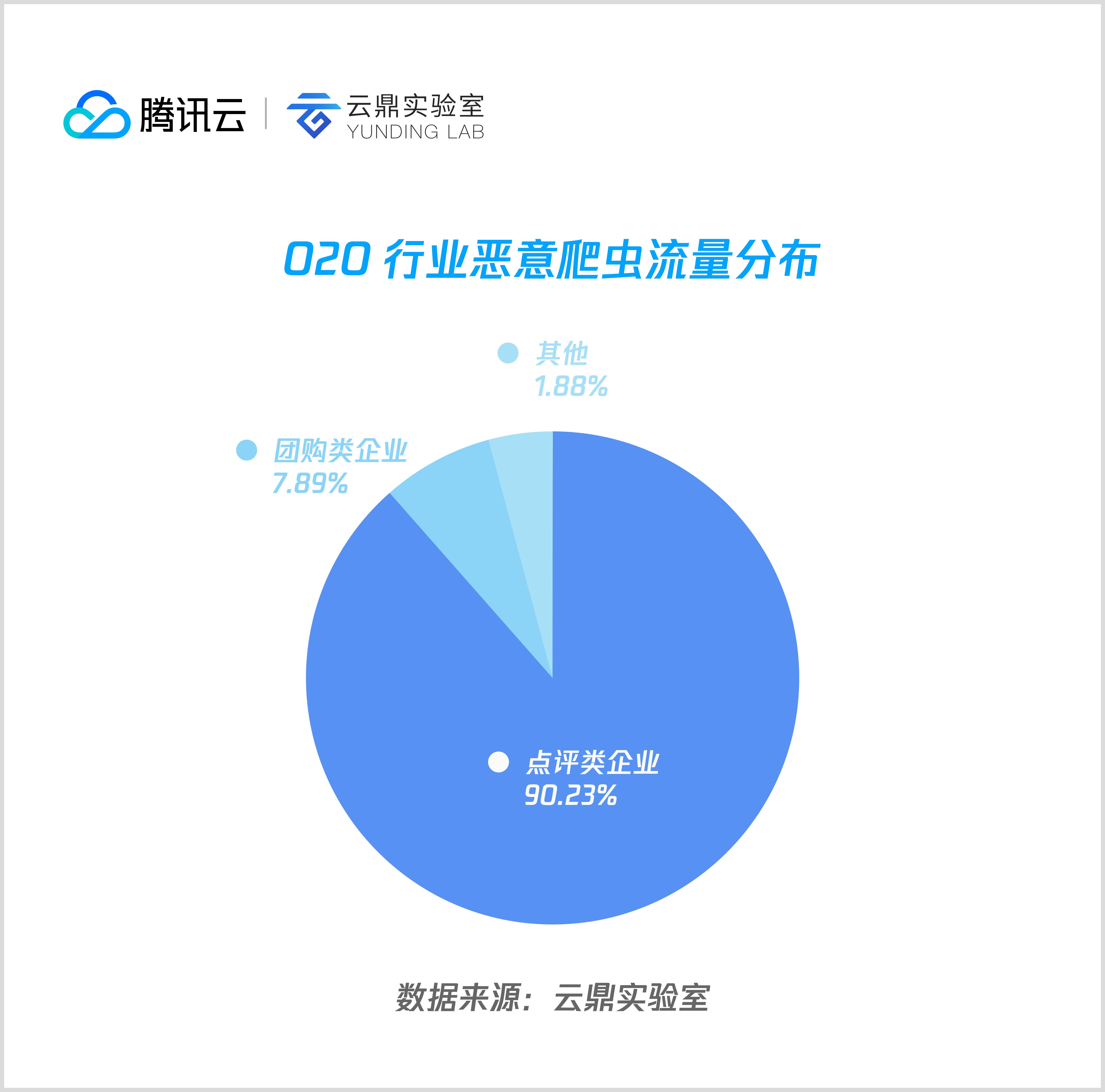 04 O2O 行业恶意爬虫流量分布.png