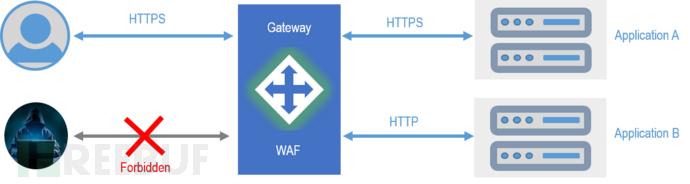 gateway1.png