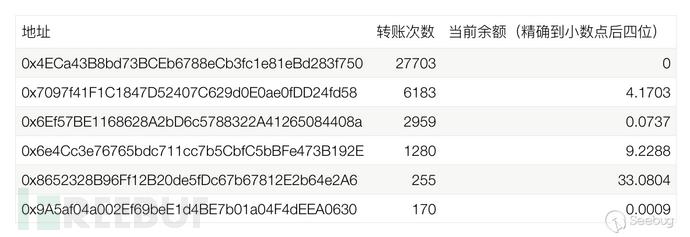 以太坊JSON-RPC接口多种盗币手法大揭秘