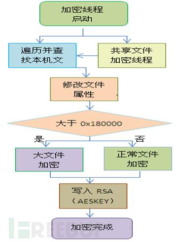 文件加密过程