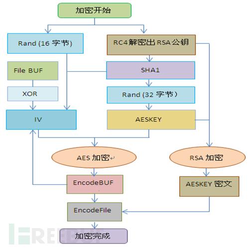 勒索软件加密技术展现