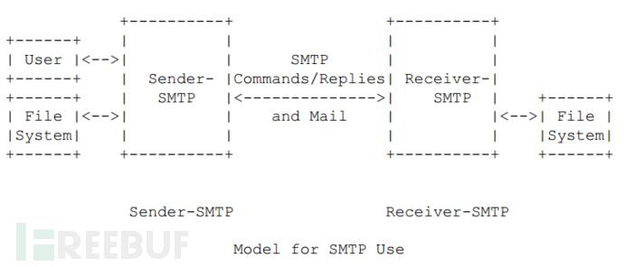 SMTP 模型