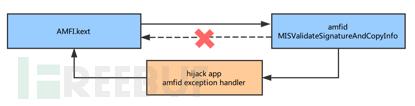 劫持amfid绕过签名简易流程图.png