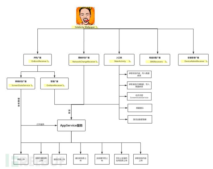 样本运行流程图
