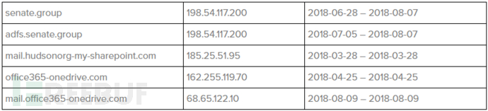 APT28对美网络钓鱼攻击的线索分析