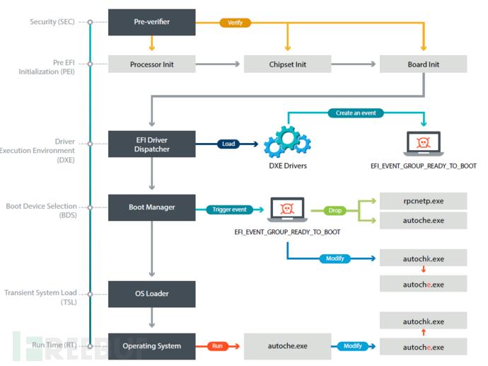 被UEFI rootkit感染的系统的引导过程